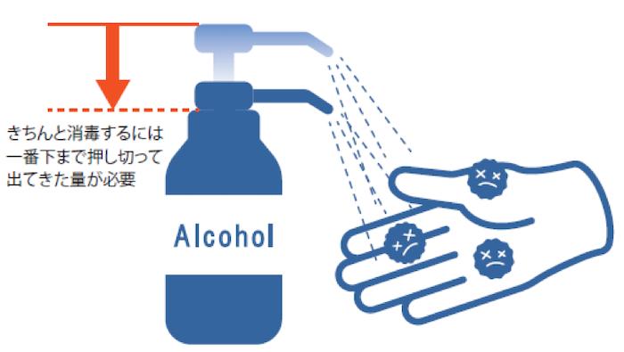 アルコール消毒の仕方
