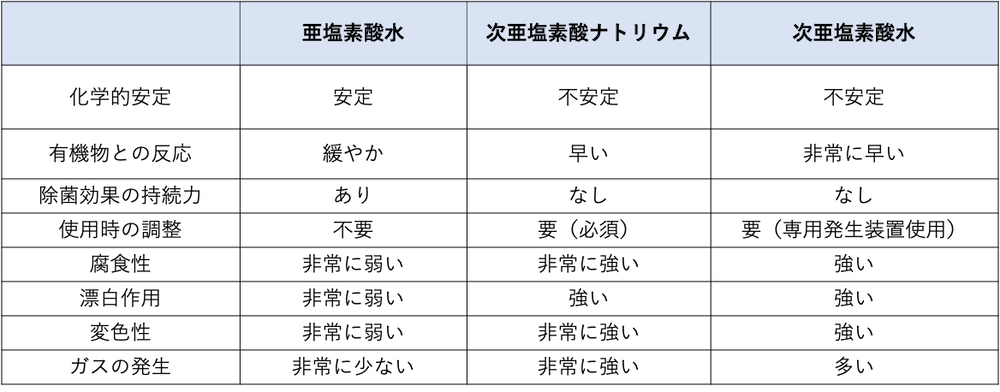 クロラス酸のポイント